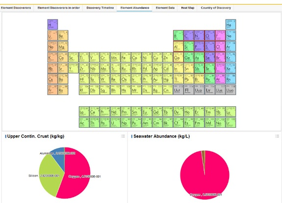 Tibco Spotfire Goes Back To Its Roots An Interactive Periodic